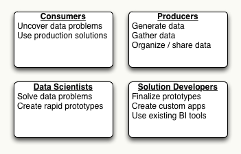 Big Data Stakeholders