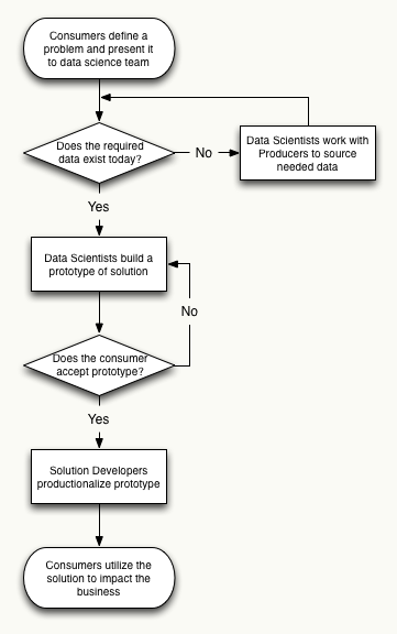 Big Data Workflow