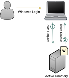 Kerberos Authentication Figure 2