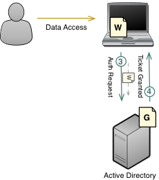 Kerberos Authentication Figure 3