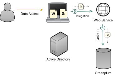 Kerberos Authentication Figure 4